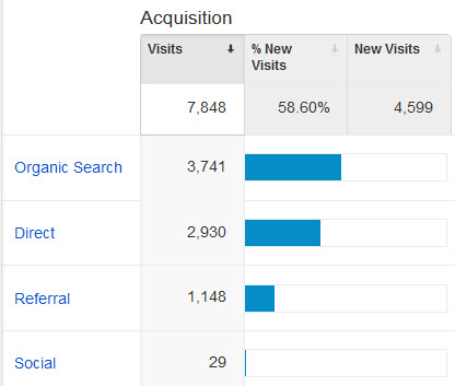 Measuring SEO Performance Results in Google Analytics