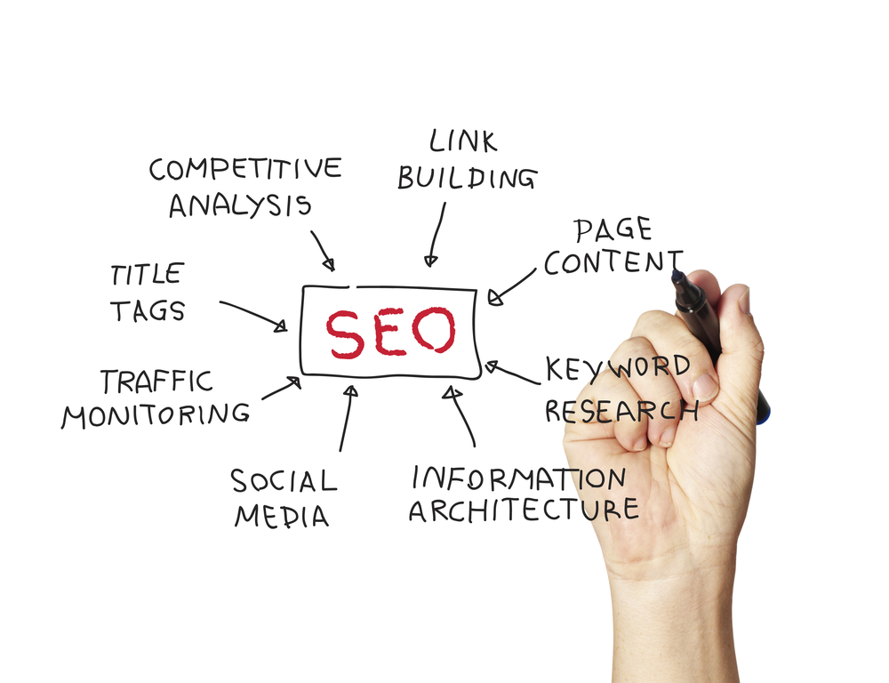 Initial SEO Consultation Packages from Denver SEO Consultant Kevin Yeaman
