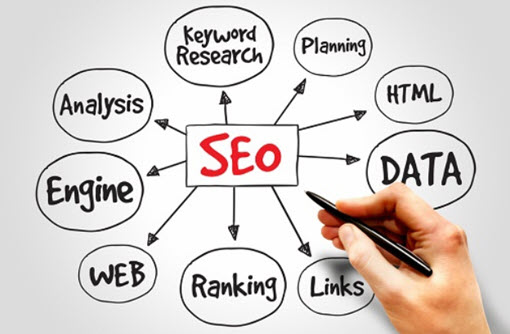 SEO Process: The Process of SEO - Search Engine Optimization